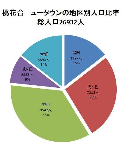 桃花台ニュータウンの地区別人口比率_2008/6/1