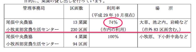 桃花台周辺の市民菜園とその利用率 - 2:JA
