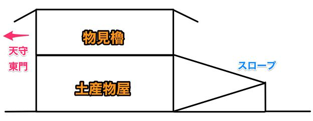 写真: 名古屋城東門横に整備したら良いのではと思う建物案