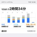 Photos: iOS 12:スクリーンタイムのレポート
