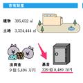 Photos: 山下しずおが279億円とウソを付いてる平成22年度(2010年度)の基金残高、本当は「329億円」!