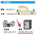 Photos: 平成21年度(2009年度)の基金残高