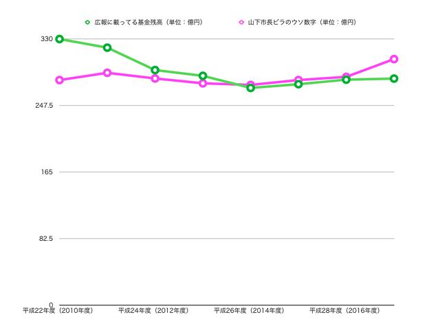 山下しずおウソビラと広報に載ってる小牧市基金(貯金)残高の比較グラフ