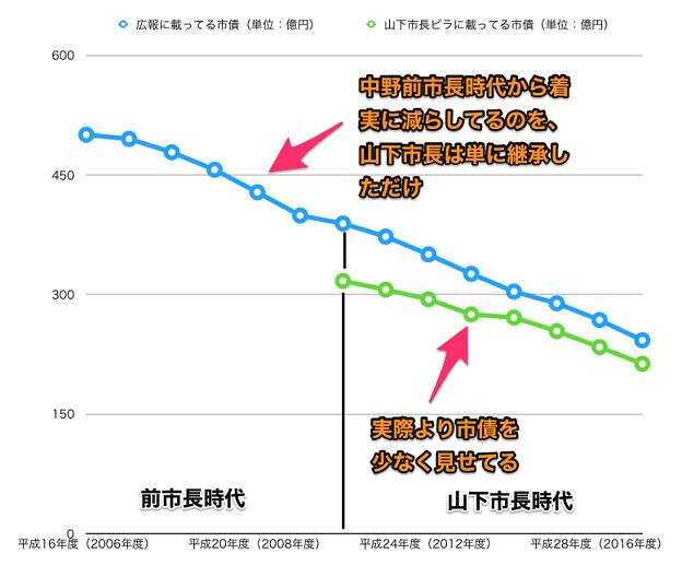 平成16~29年度の広報掲載の小牧市市債と山下違法ビラ掲載のウソ市債 - 5(グラフ)