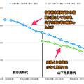 Photos: 平成16~29年度の広報掲載の小牧市市債と山下違法ビラ掲載のウソ市債 - 5(グラフ)