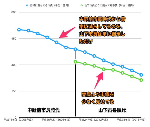 平成16~29年度の広報掲載の小牧市市債と山下違法ビラ掲載のウソ市債 - 6(グラフ)