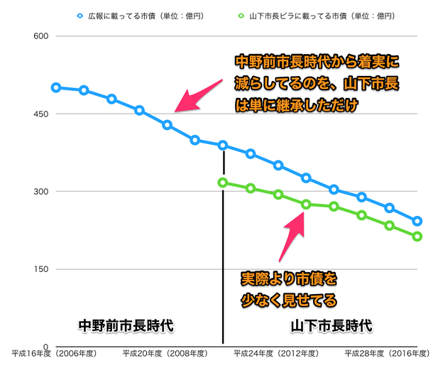 平成16~29年度の広報掲載の小牧市市債と山下違法ビラ掲載のウソ市債 - 8(グラフ)