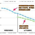 Photos: 平成16~29年度の広報掲載の小牧市市債と山下違法ビラ掲載のウソ市債 - 8(グラフ)