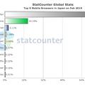 StatCounter:2019年2月のモバイルブラウザシェア