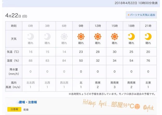 4.22なのに真夏日の天気予報。身体が慣れていない33℃に生ぬるい風から熱中症ぎみに…