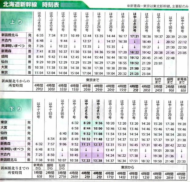 北海道新幹線記事(時刻表)