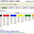 20181201_チャンピオンズC_前日枠連オッズ