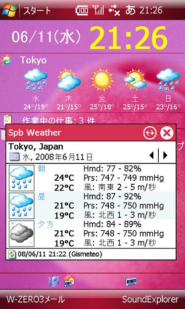 Spb Weather