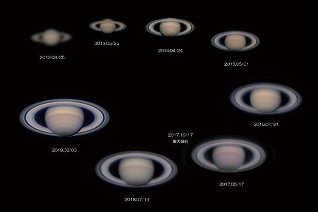 土星の経年変化