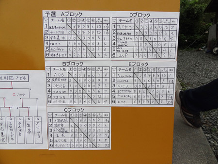 GFC中ノ沢 第11回上州最強チーム決定戦