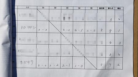 座間養魚場 Zカップ第2戦兼常磐王戦