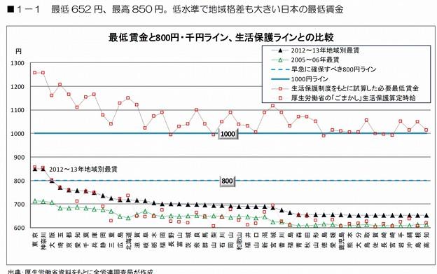 最低 652 円、最高 850 円。低水準で地域格差も大きい日本の最低賃金