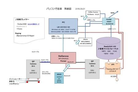 2018.09.01 パソコンで音楽 系統図
