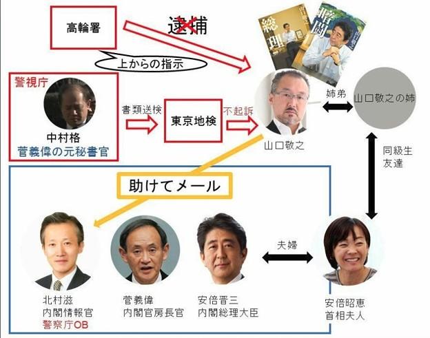 山口敬之と安倍ちゃんの関係図 Twitter記事より