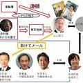 Photos: 山口敬之と安倍ちゃんの関係図 Twitter記事より