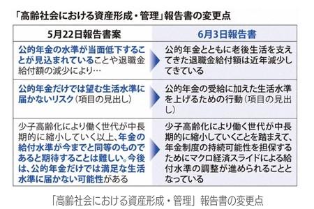 2019.06.10 「高齢社会における資産形成・管理」 訂正内容