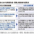 Photos: 2019.06.10 「高齢社会における資産形成・管理」 訂正内容