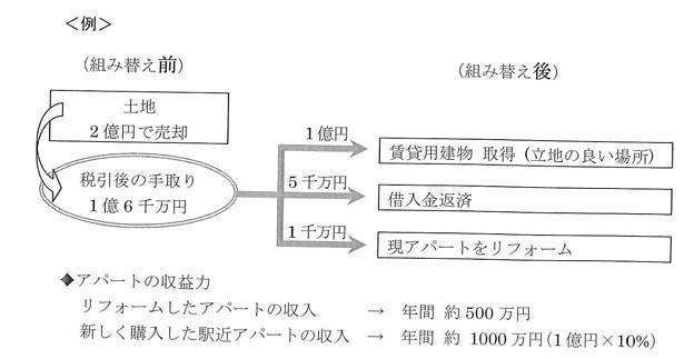 資産組み換えのすすめ-図3