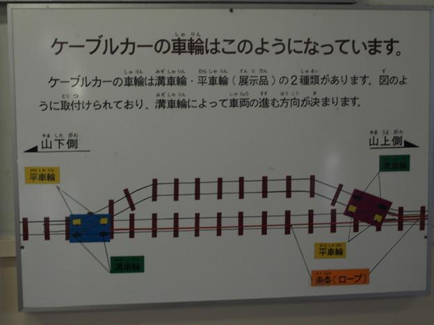 宝山寺駅での展示「ケーブルカーの車輪」解説板
