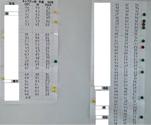 足利カントリークラブキャプテン杯予選競技結果2015.10.4