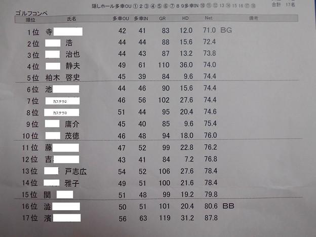 アシカンファミリー忘年コンペ成績表 2015.12.26足利カントリークラブ多幸コース