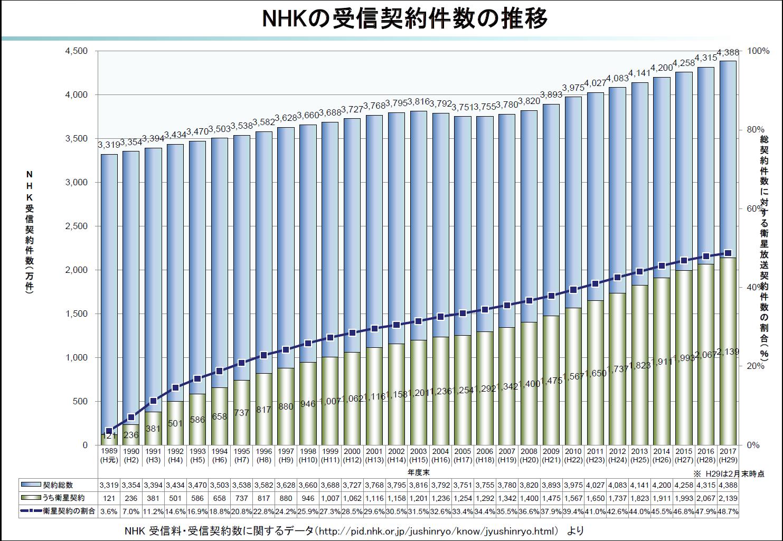 NHKの受信契約件数の推移