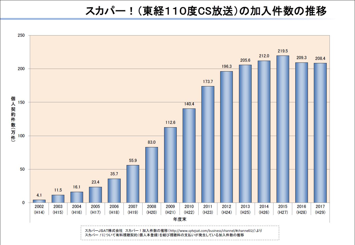 スカパー!(東経110度CS放送)の加入件数の推移