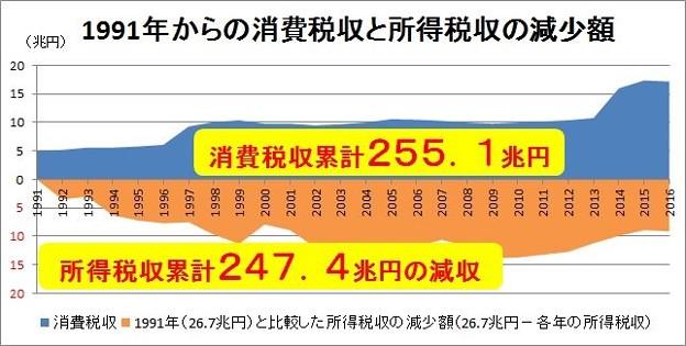 消費税・法人税1991~ 6166516B-84DF-47F7-A649-C2870E4FB87E