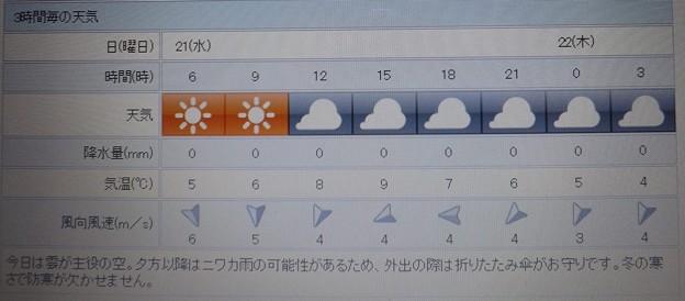2018/02/21(水)・地元のお天気予報図