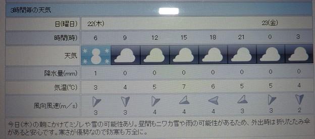 2018/02/22(木)・地元のお天気予報図