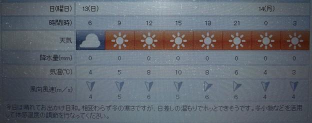 2019/01/13(日)・東京の天気予報