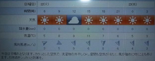 2019/01/22(火)・東京の天気予報