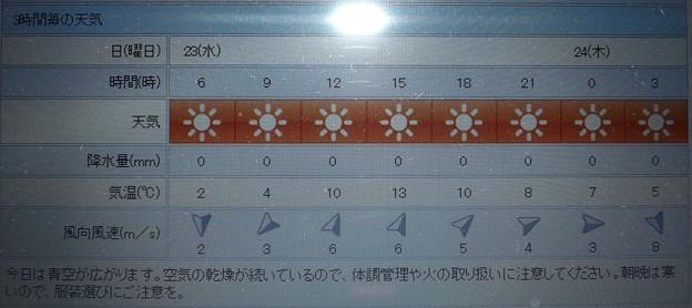 2019/01/23(水)・東京の天気予報