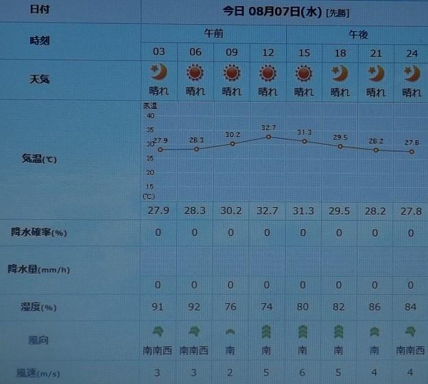 2019/08/07(水)・東京の天気予報