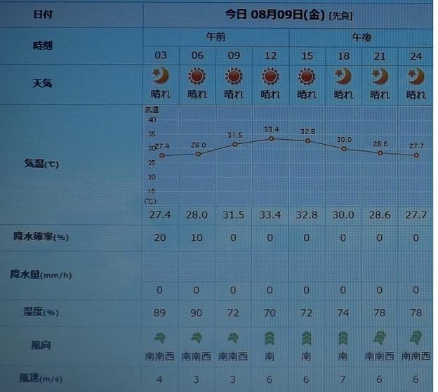 2019/08/09(金)・東京の天気予報