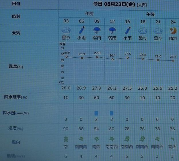 2019/08/23(金)・東京の天気予報
